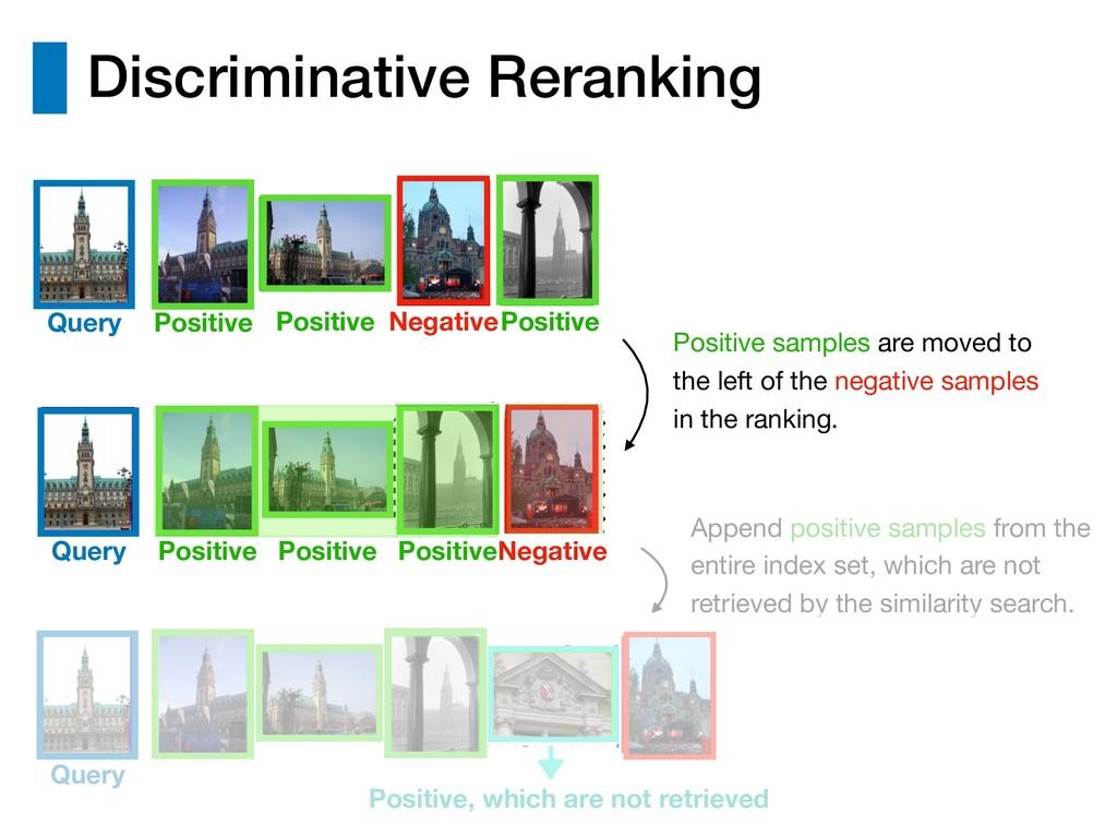Discriminative Reranking Append positive sample...