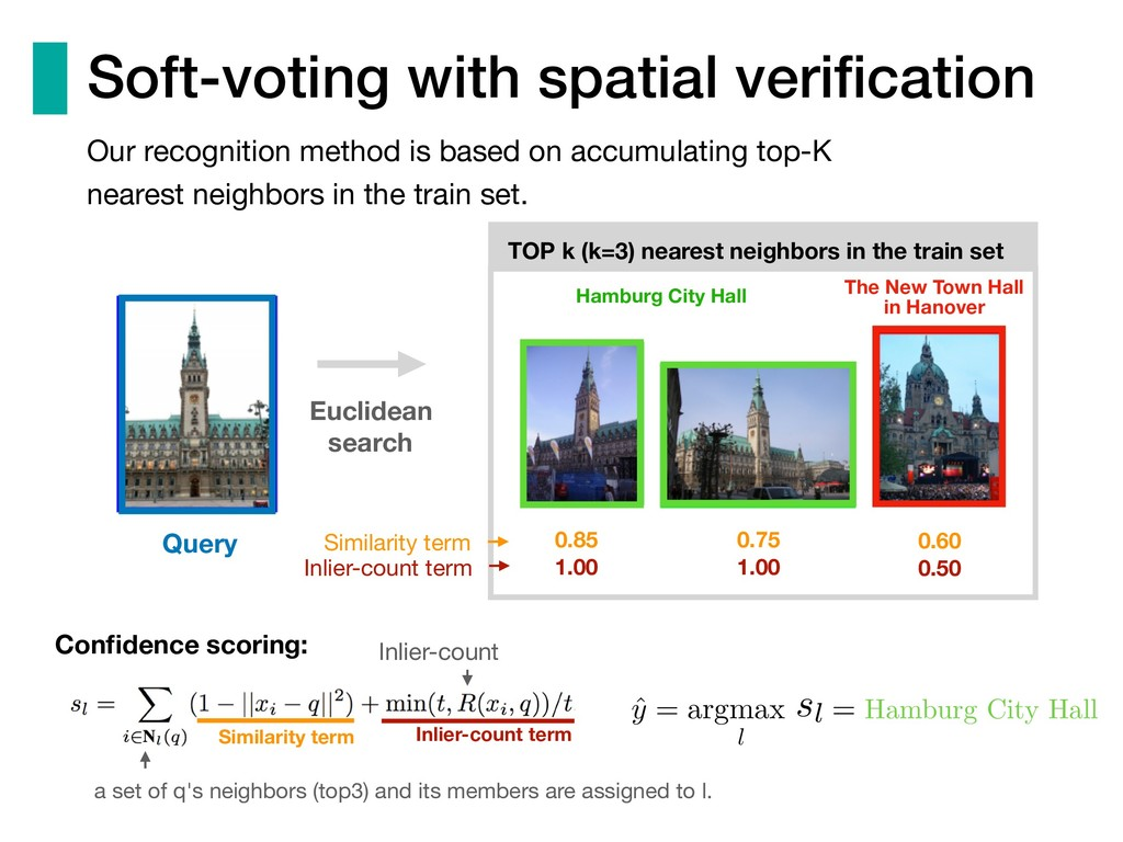 Soft-voting with spatial verification Similarity...