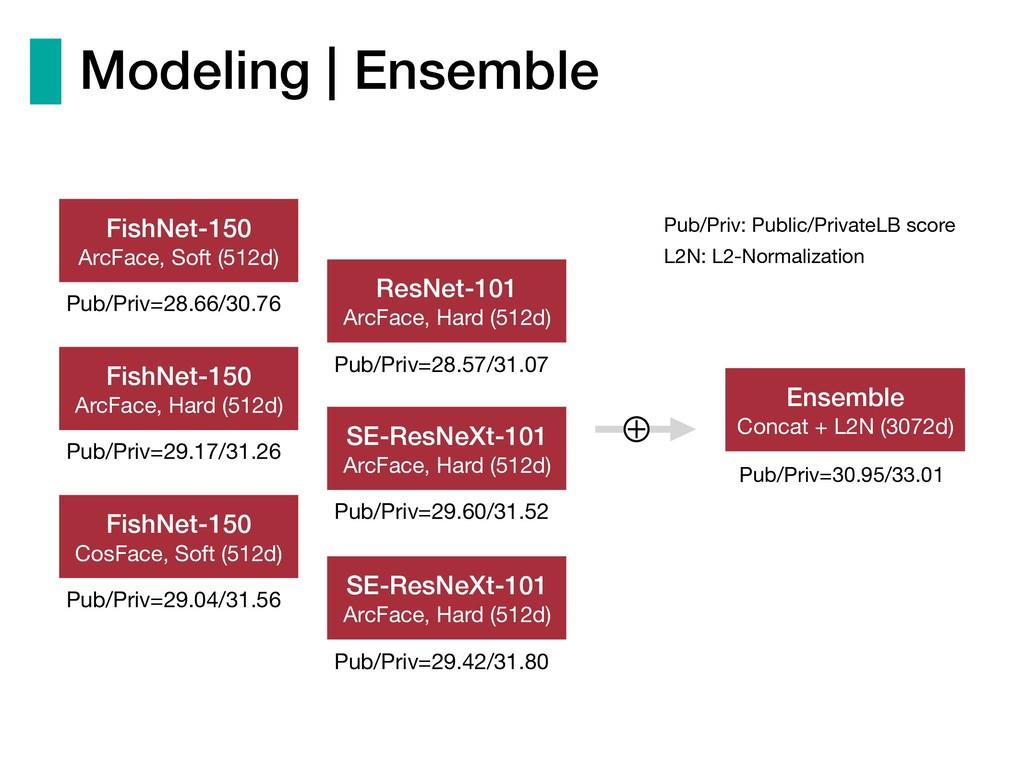 Modeling | Ensemble Pub/Priv=30.95/33.01 Ensemb...