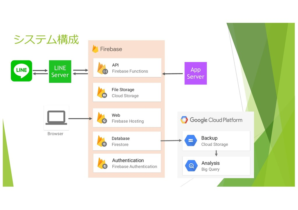 27 システム構成 LINE Server Database Firestore File S...