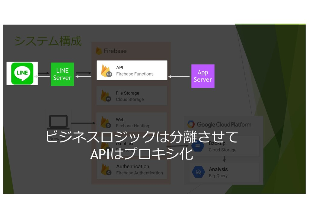 30 システム構成 Database Firestore File Storage Cloud...