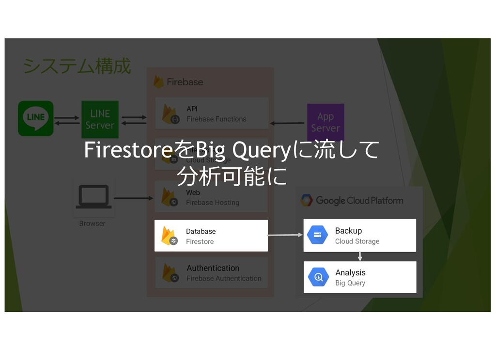 システム構成 LINE Server File Storage Cloud Storage W...