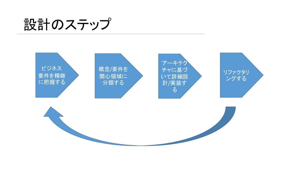 設計のステップ ビジネス 要件を精緻 に把握する 概念/要件を 関心領域に 分類する アーキテ...