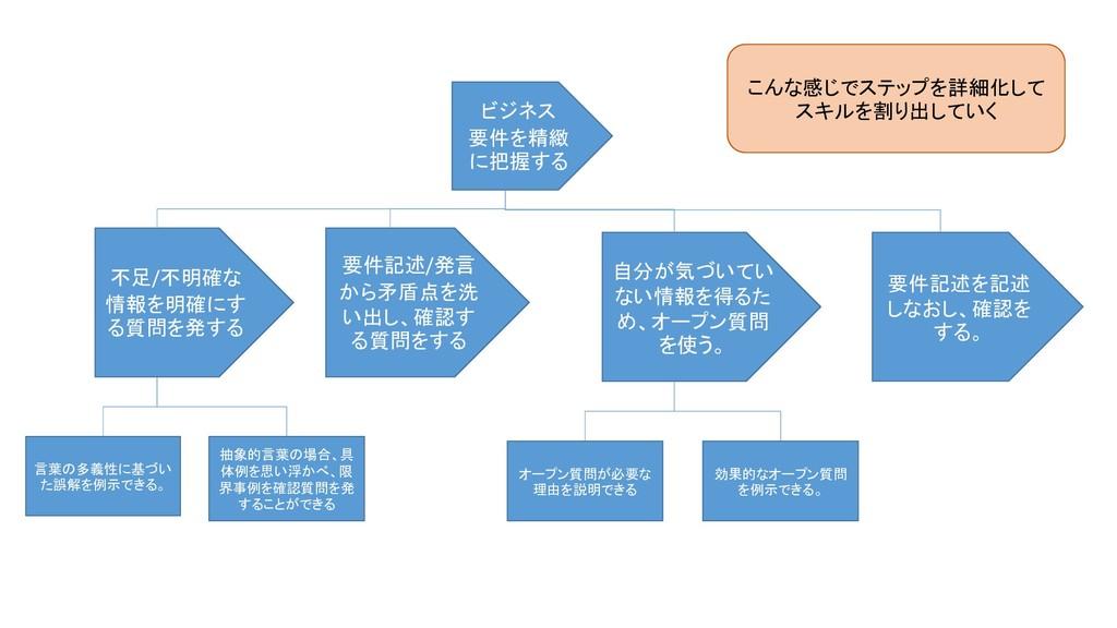 ビジネス 要件を精緻 に把握する 不足/不明確な 情報を明確にす る質問を発する 要件記述/発...