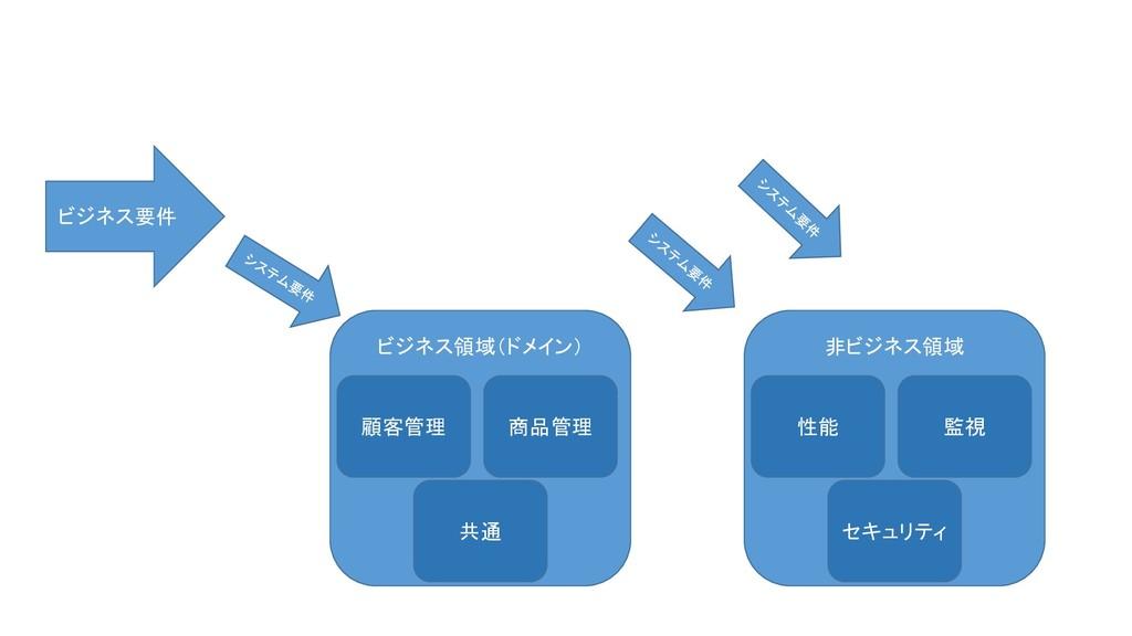ビジネス領域(ドメイン) 顧客管理 商品管理 共通 非ビジネス領域 性能 監視 セキュリティ ...