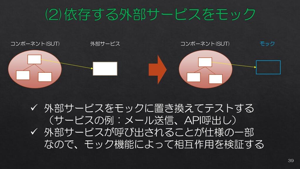 コンポーネント(SUT) 外部サービス コンポーネント(SUT) モック ✓ 外部サービスをモ...
