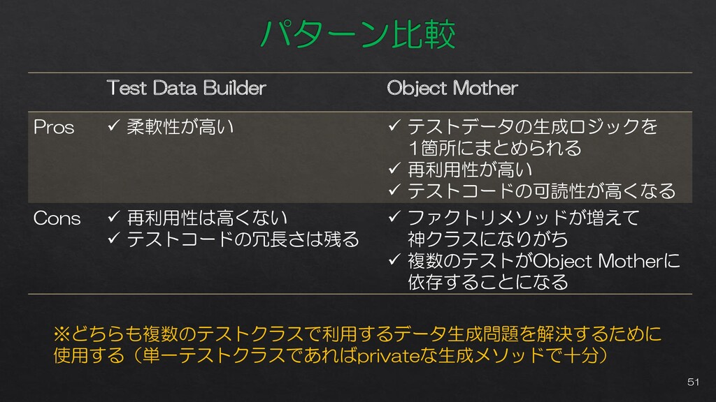 Test Data Builder Object Mother Pros ✓ 柔軟性が高い ✓...