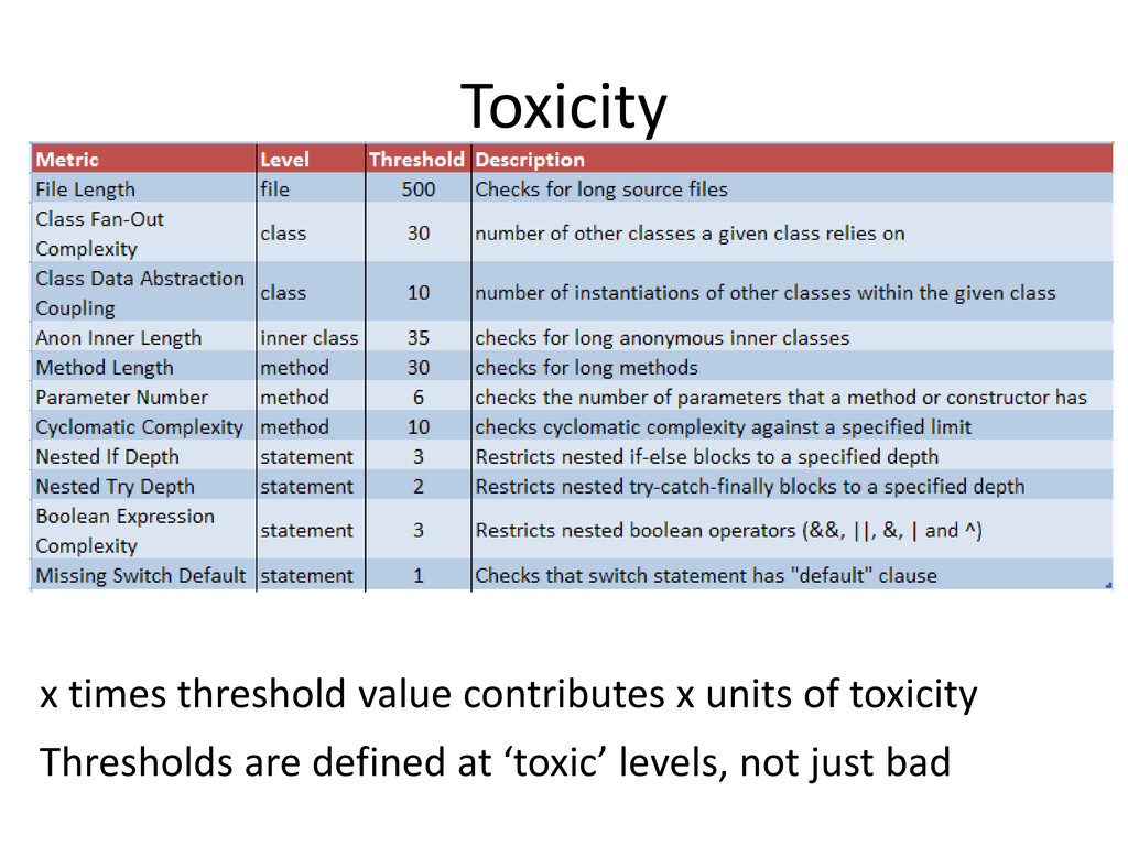 Toxicity x times threshold value contributes x ...