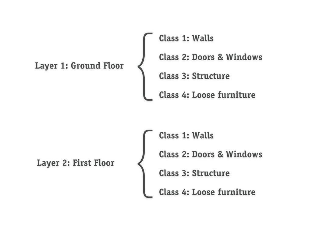 Layer 1: Ground Floor Layer 2: First Floor {Cla...