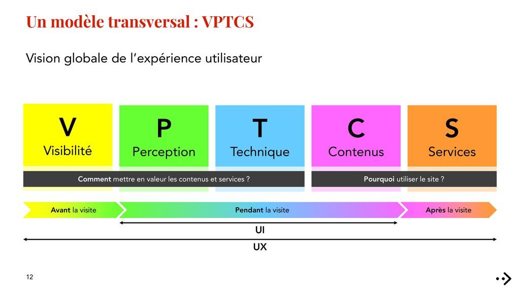 12 Un modèle transversal : VPTCS Vision globale...