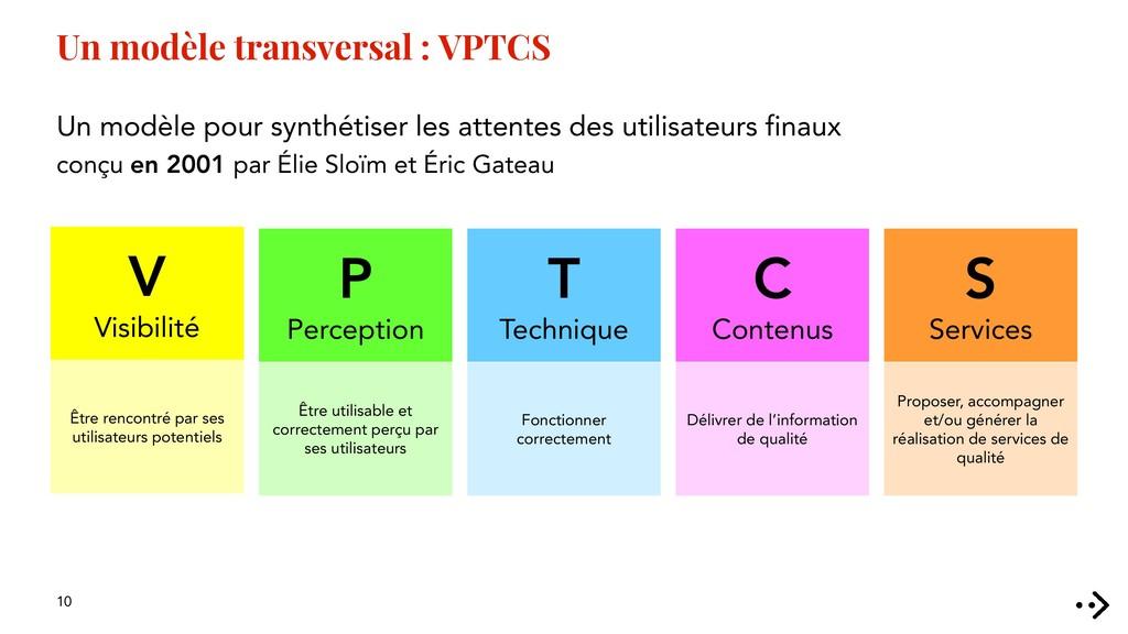 10 Un modèle transversal : VPTCS Un modèle pour...