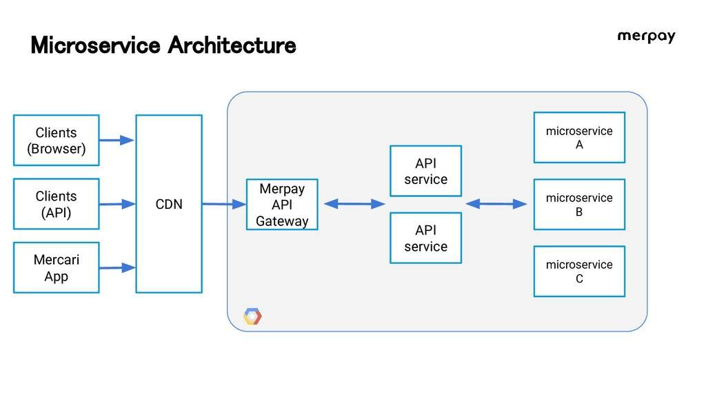Microservice Architecture Clients (API) Merpay...