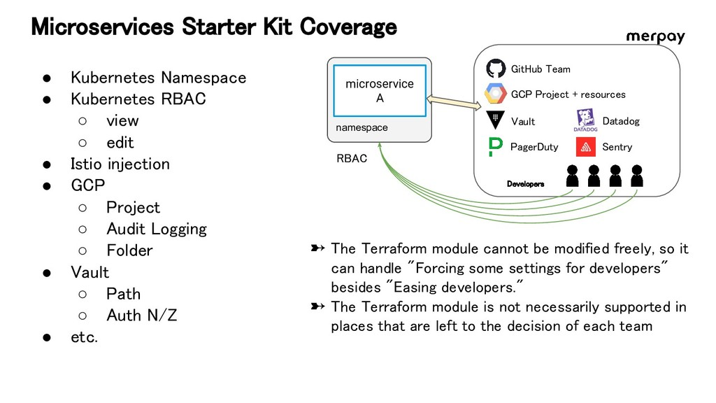Microservices Starter Kit Coverage namespace m...
