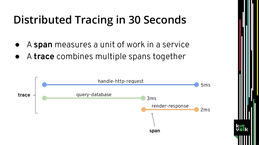 Distributed Tracing in 30 Seconds ● A span meas...