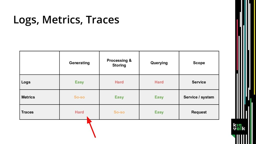 Logs, Metrics, Traces Generating Processing & S...
