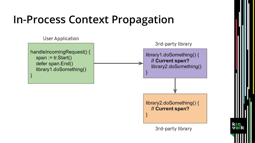 In-Process Context Propagation handleIncomingRe...