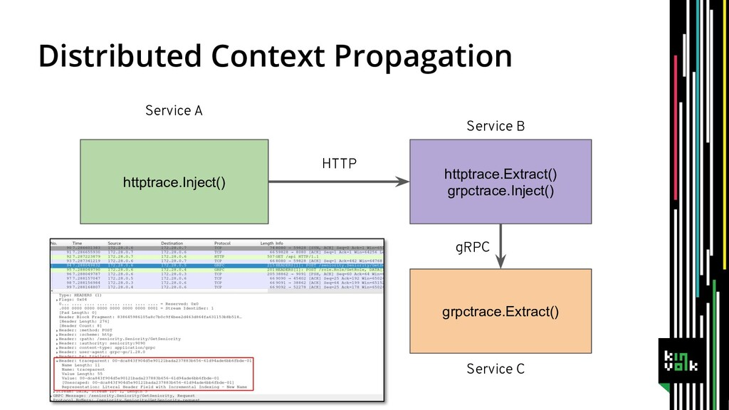 Distributed Context Propagation httptrace.Injec...