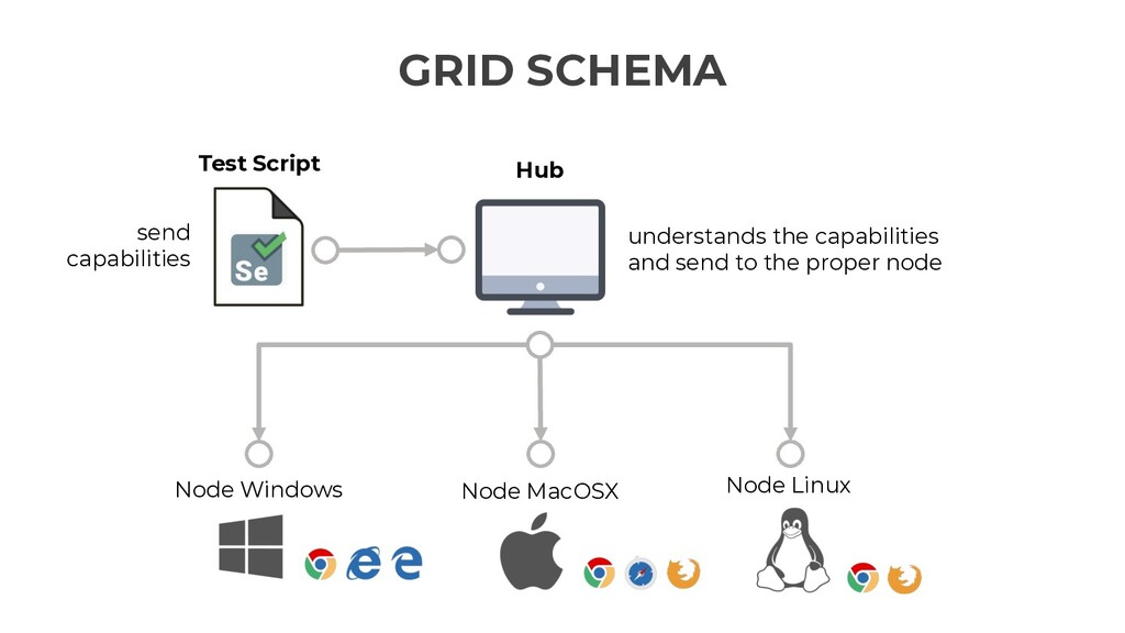 GRID SCHEMA Node Windows Node MacOSX Node Linux...