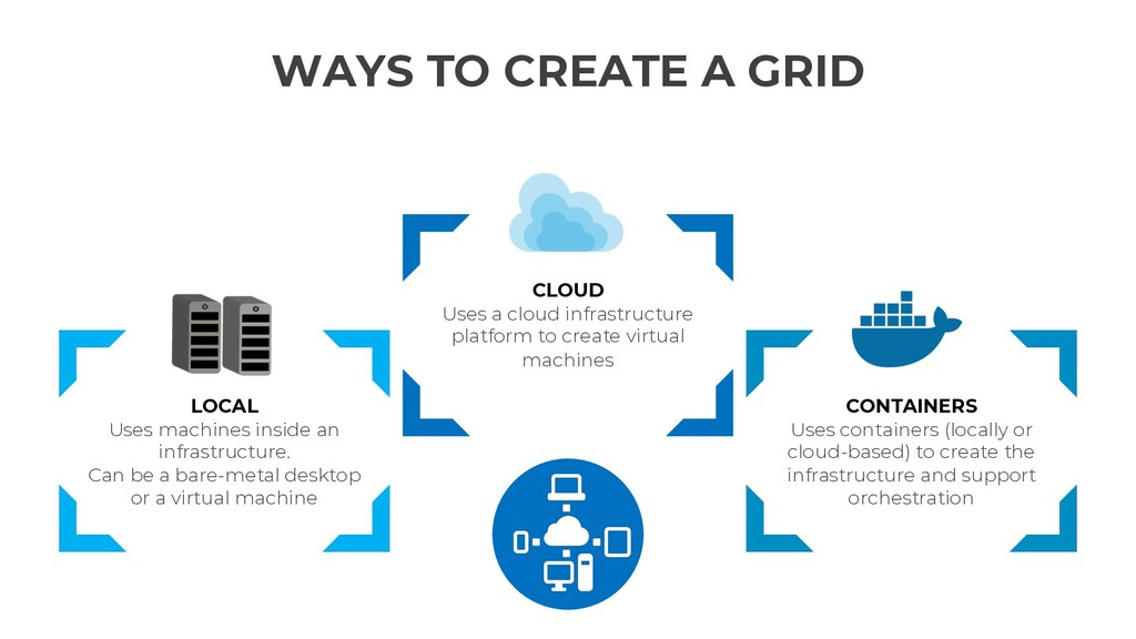 WAYS TO CREATE A GRID LOCAL Uses machines insid...