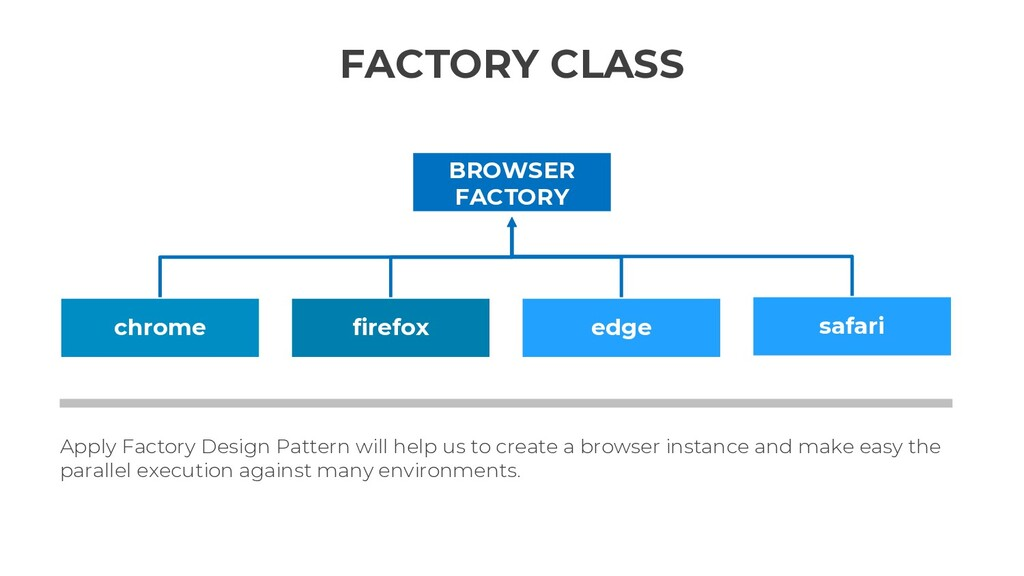 Apply Factory Design Pattern will help us to cr...