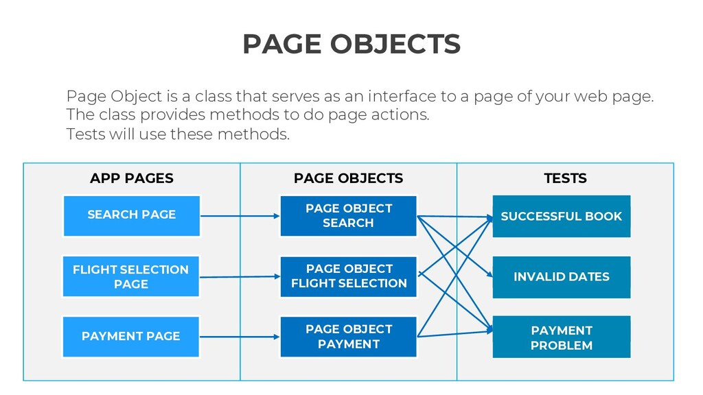 TESTS PAGE OBJECTS APP PAGES PAGE OBJECTS Page ...