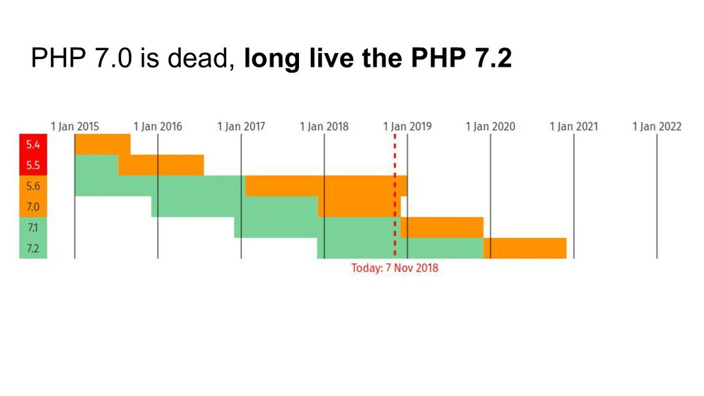 PHP 7.0 is dead, long live the PHP 7.2