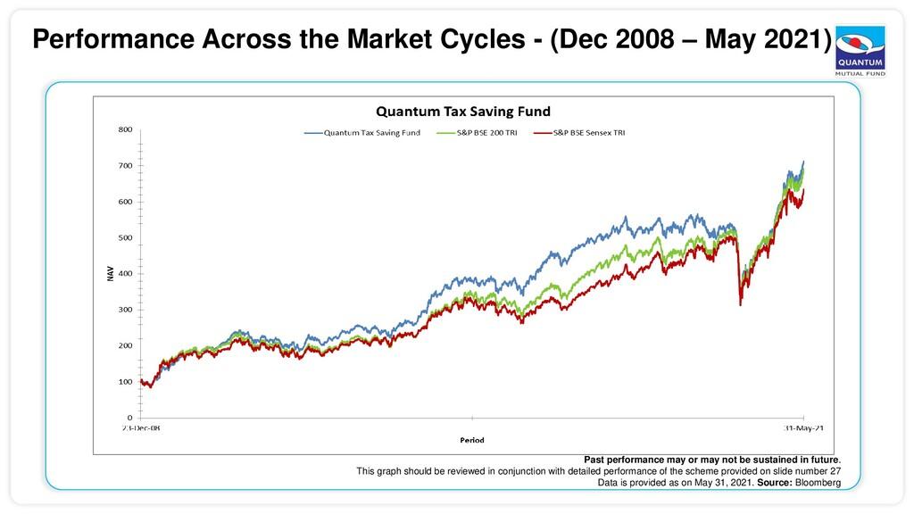 Performance Across the Market Cycles - (Dec 200...