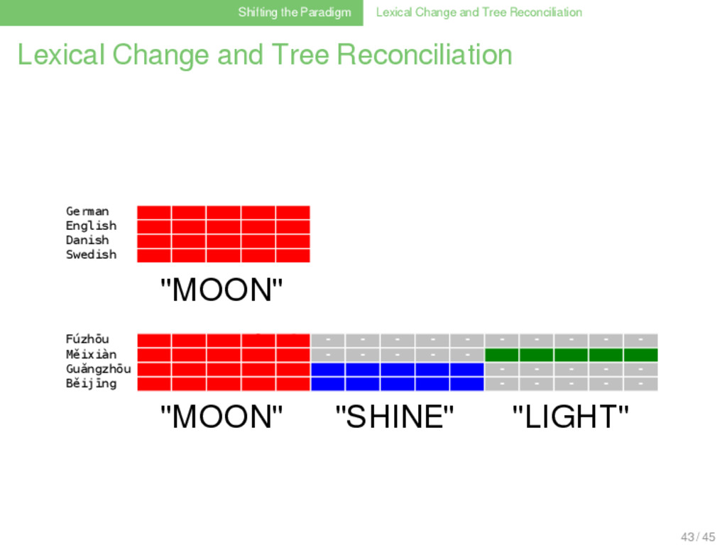 Shifting the Paradigm Lexical Change and Tree R...