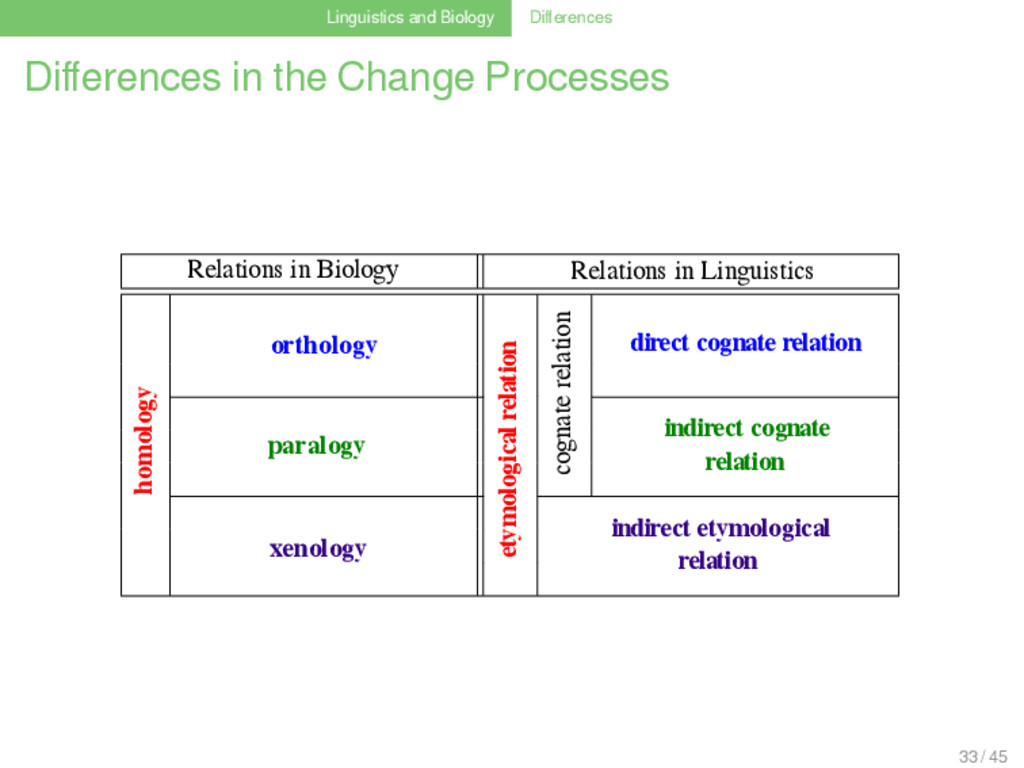 Linguistics and Biology Differences Differences i...