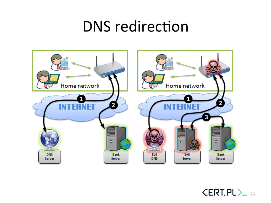 DNS redirecGon     26