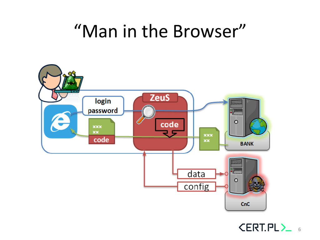"""""""Man in the Browser""""  6"""
