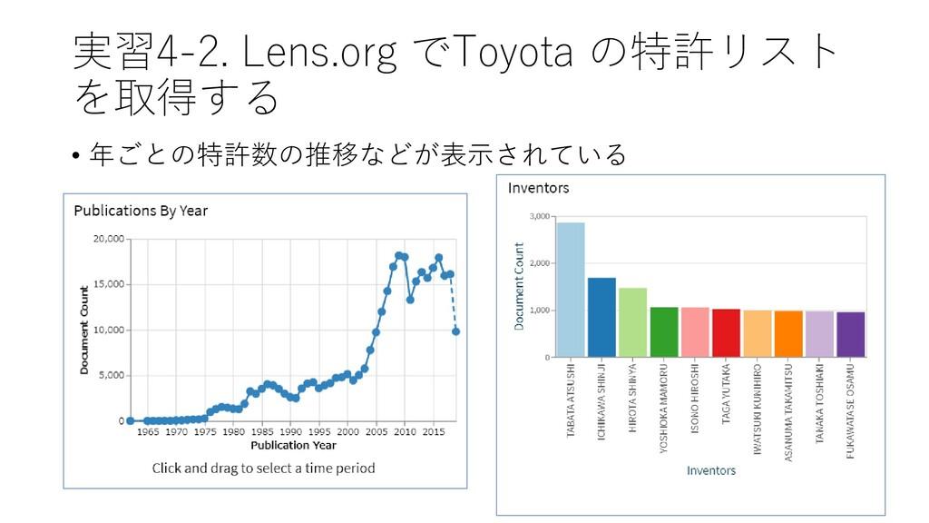 実習4-2. Lens.org でToyota の特許リスト を取得する • 年ごとの特許数の...