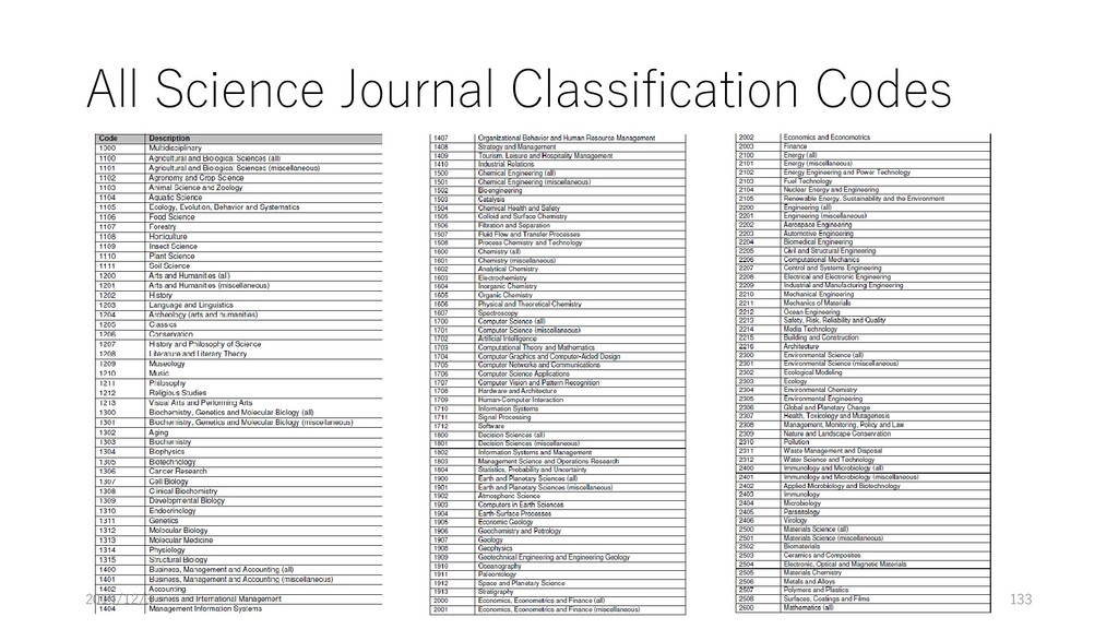All Science Journal Classification Codes 2019/1...