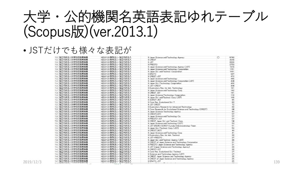 大学・公的機関名英語表記ゆれテーブル (Scopus版)(ver.2013.1) • JSTだ...