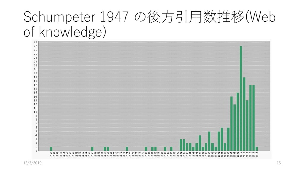 Schumpeter 1947 の後方引用数推移(Web of knowledge) 12/3...