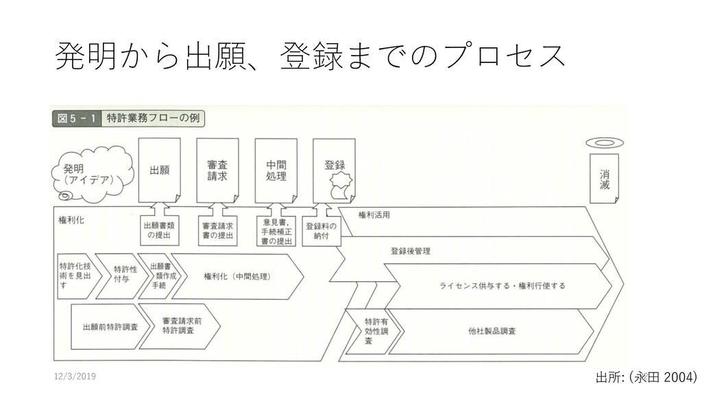 発明から出願、登録までのプロセス 出所: (永田 2004) 12/3/2019 22