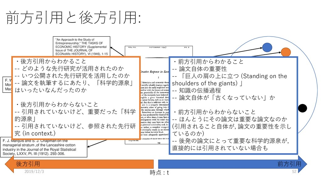 "前方引用と後方引用: 時点 : t ""An Approach to the Study of ..."