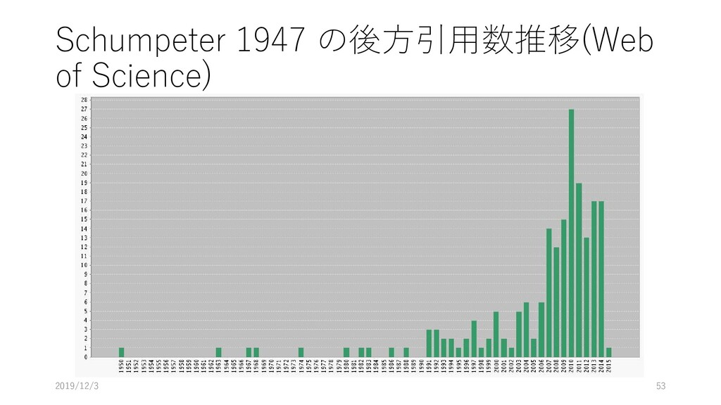 Schumpeter 1947 の後方引用数推移(Web of Science) 2019/1...