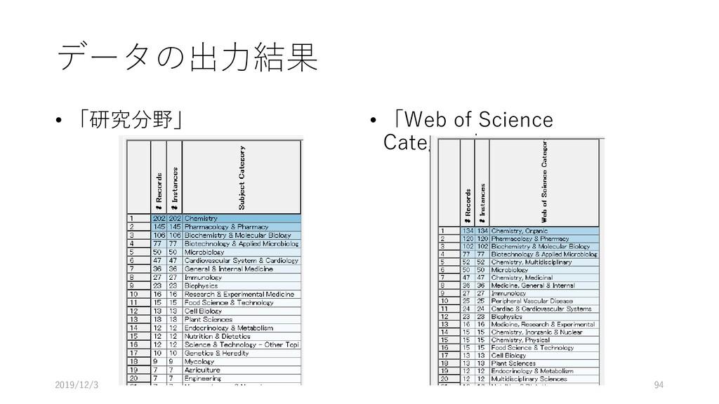 データの出力結果 • 「研究分野」 • 「Web of Science Category」 2...
