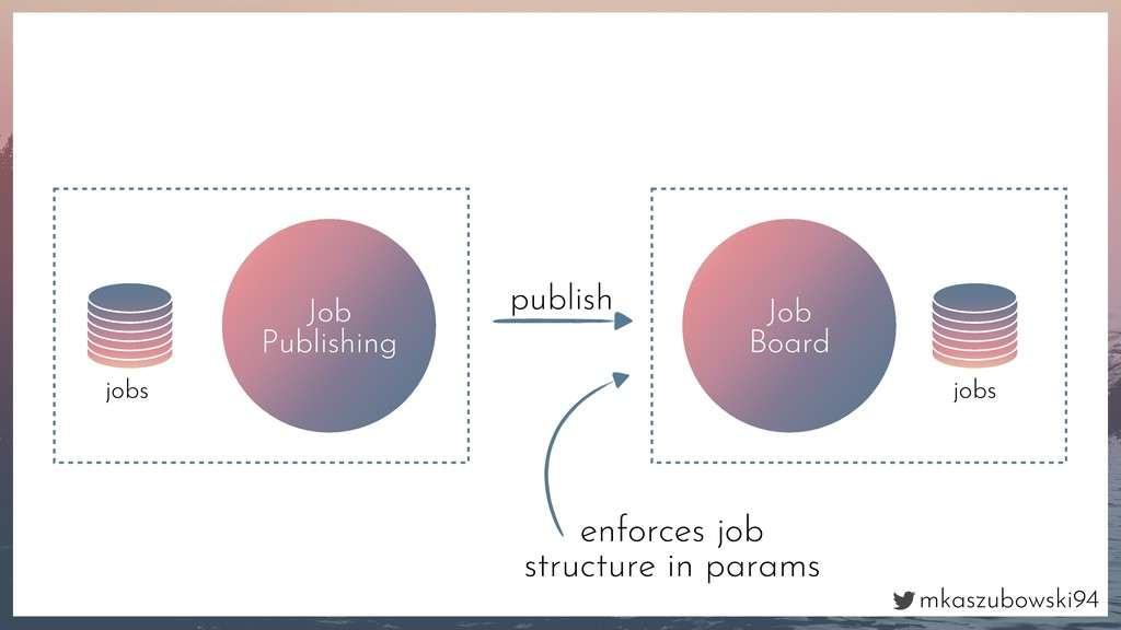 mkaszubowski94 Job Publishing jobs Job Board jo...