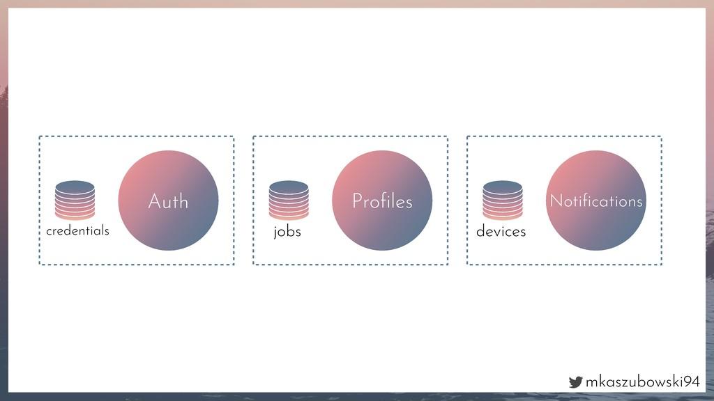 mkaszubowski94 Auth credentials Profiles jobs No...
