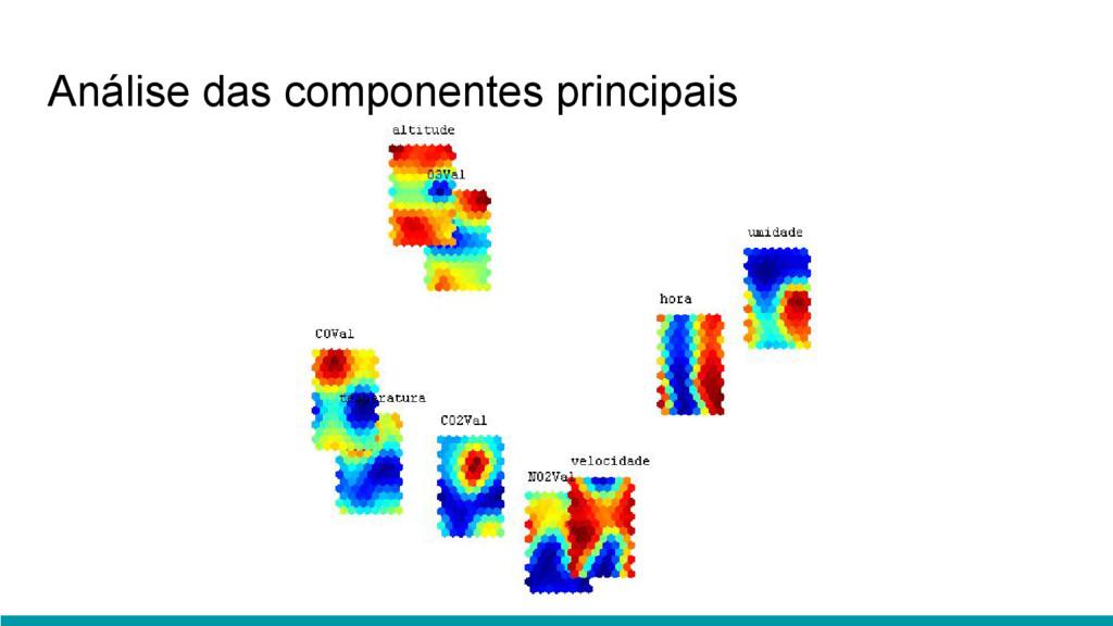Análise das componentes principais