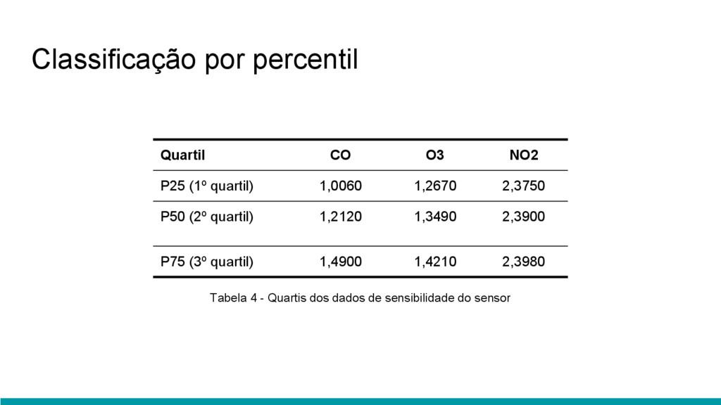 Quartil CO O3 NO2 P25 (1º quartil) 1,0060 1,267...
