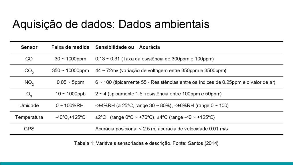 Aquisição de dados: Dados ambientais Sensor Fai...