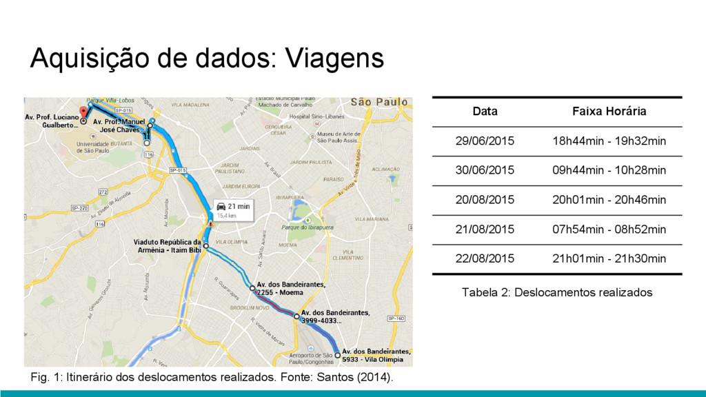 Aquisição de dados: Viagens Data Faixa Horária ...
