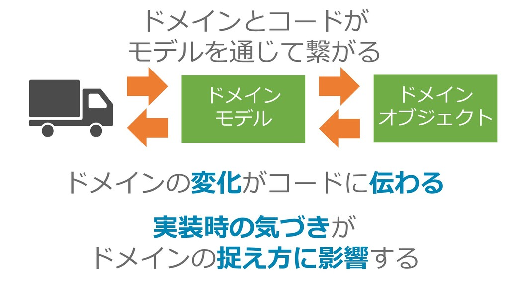 ドメイン モデル ドメイン オブジェクト ドメインとコードが モデルを通じて繋がる ドメインの...