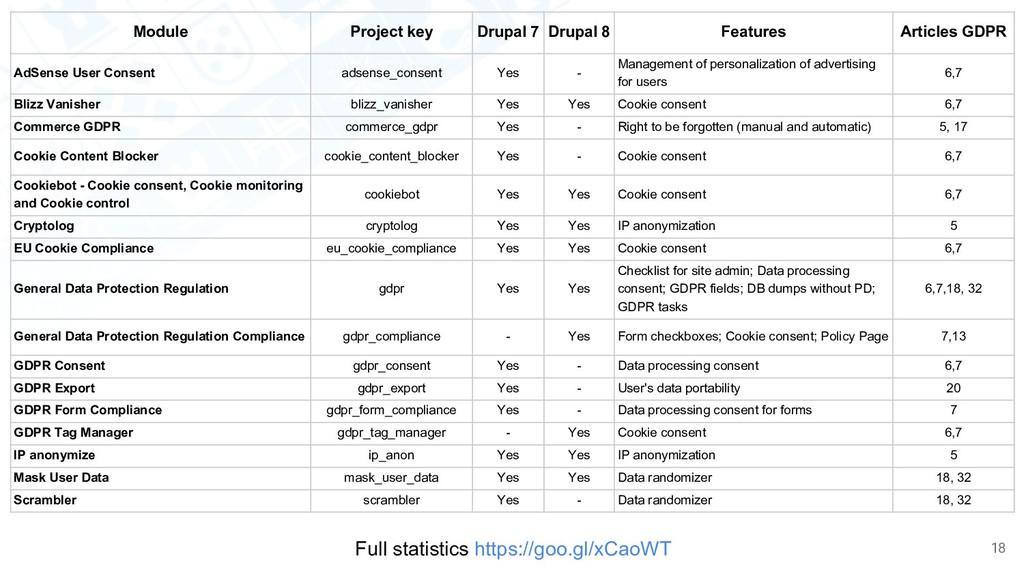 GDPR > Existing solutions for Drupal 8 & 7 18 M...