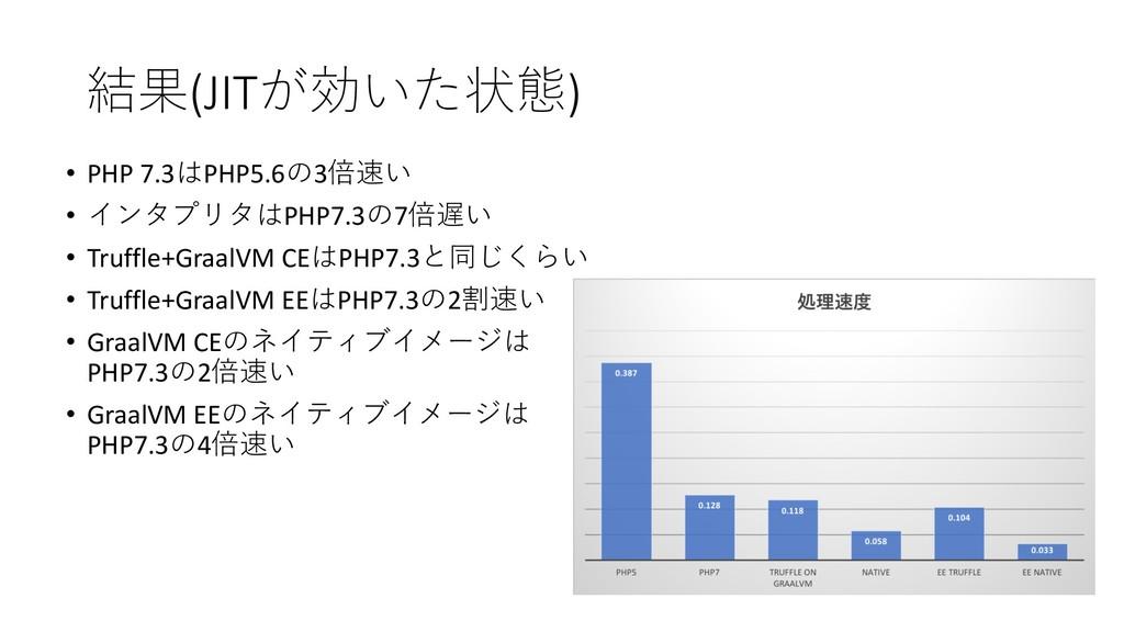 (JIT) • PHP 7.3PHP5.63 •  PH...