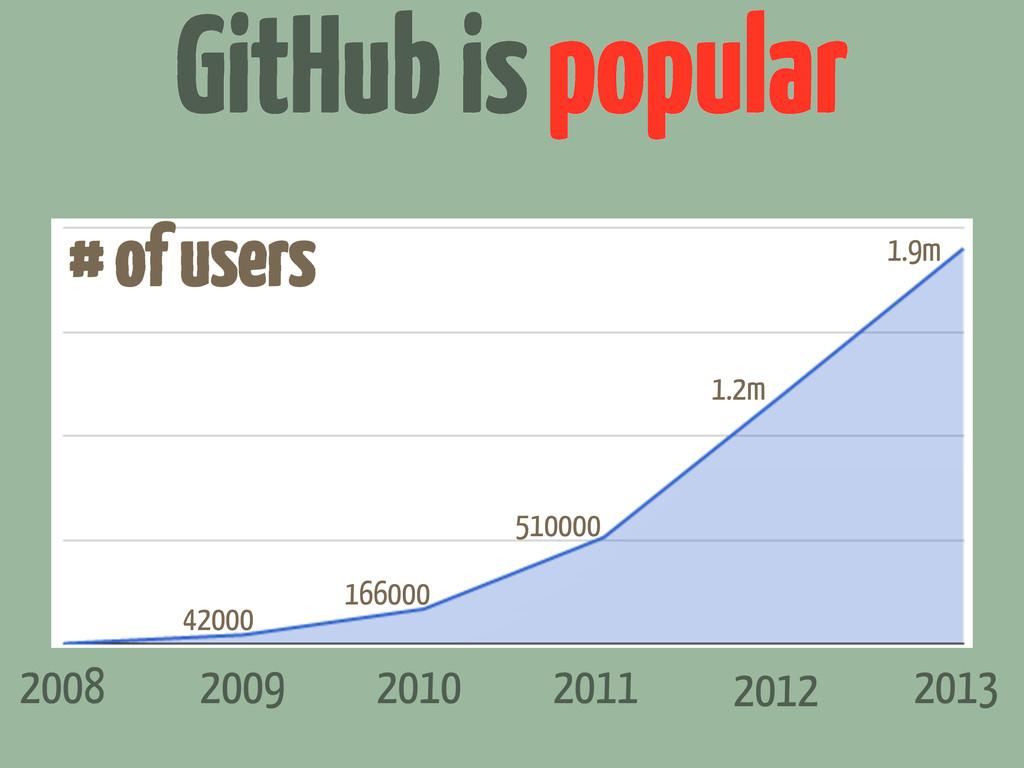 GitHub is popular 2008 2009 2011 2010 2012 2013...