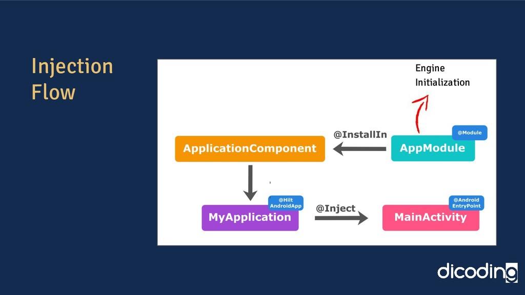 Injection Flow Engine Initialization